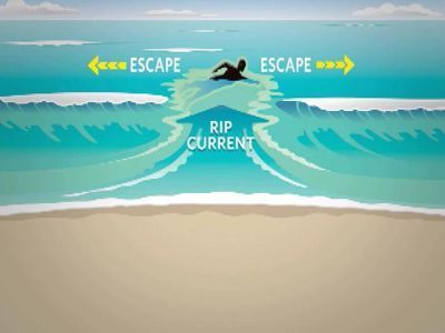 rip current costa rica