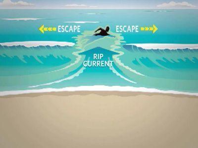 rip current costa rica