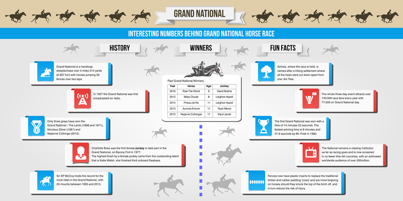 Grand National betting 2017 at William Hill Online